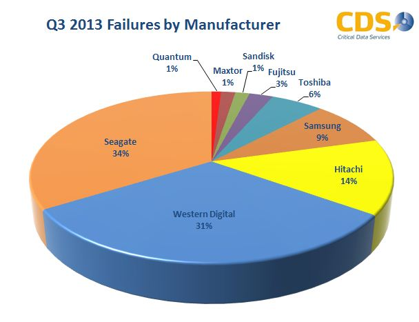 Q3 2013 Failure by Manufacturer