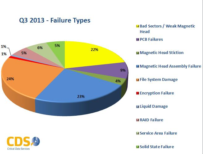Q3 2013 Failure Types
